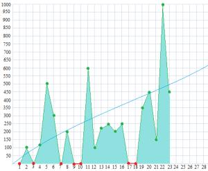 feb graph