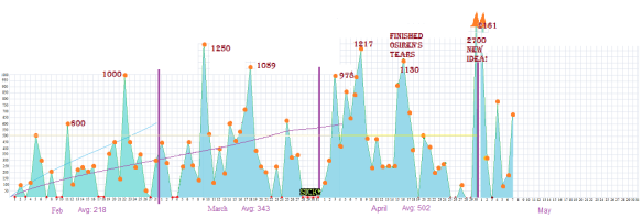 year graph